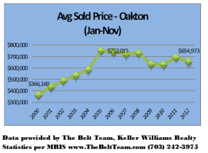 Oakton Virginia Home Prices Jan to Nov 2000 to 2012