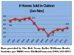 Oakton Virginia Home Sales Jan to Nov 2000 to 2012
