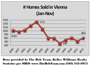 Vienna Virginia Home Sales Jan to Nov 2000 to 2012