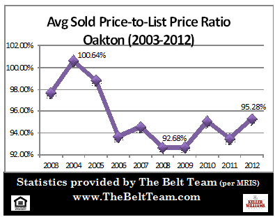 Oakton Real Estate Sales Price To List Price Stats 2003 to 2012