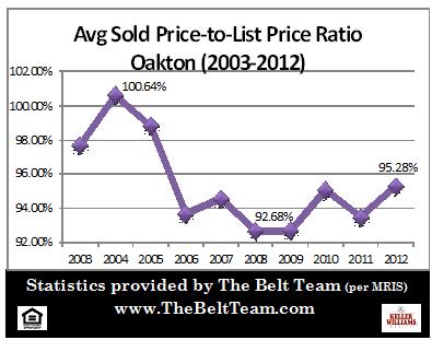 Oakton Real Estate Sales Price To List Price Stats 2003 to 2012