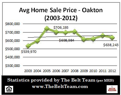 Oakton Real Estate Stats Average Sales Price 2003 to 2012
