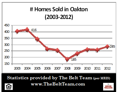 Oakton Real Estate Sales Stats 2003 to 2012
