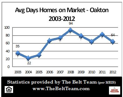 Oakton Real Estate Stats Days On Market 2003 to 2012