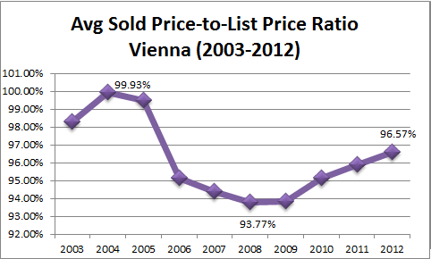 Vienna Real Estate Sales Price To List Price Stats 2003 to 2012