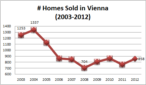 Vienna Real Estate Sales Stats 2003 to 2012