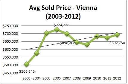 Vienna Real Estate Stats Average Sales Price 2003 to 2012