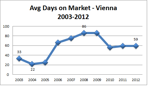 Vienna Real Estate Stats days On Market 2003 to 2012