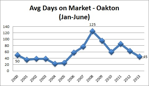 Oakton Real Estate Stats Average Days On Market