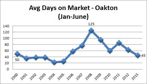 Oakton Real Estate Stats Average Days On Market