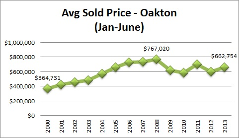 Oakton Real Estate Stats Average Sales Price