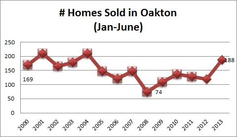 Oakton Real Estate Home Sales