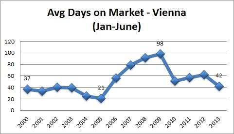 Vienna VA Real Estate Statistics