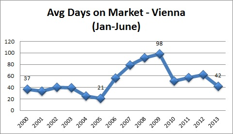 Vienna VA Real Estate Statistics