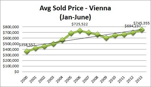 Vienna VA Real Estate Statistics Average Sales Price