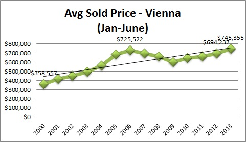 Vienna VA Real Estate Statistics Average Sales Price