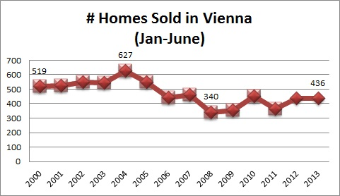 Vienna VA Real Estate Statistics Homes Sold