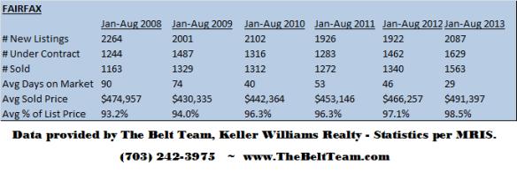 Fairfax Real Estate Stats