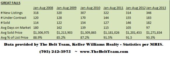 Great Falls Real Estate Stats