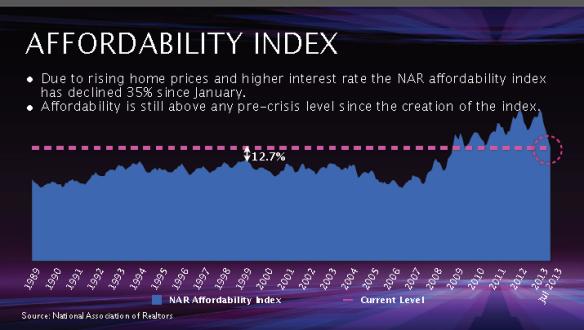 Homebuyer Affordability 2013