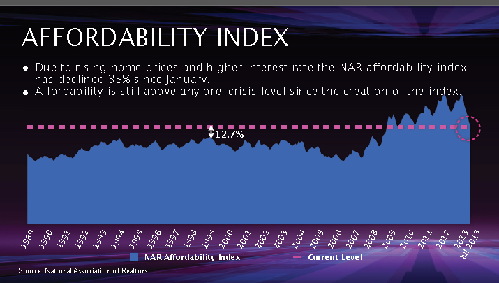 Homebuyer Affordability 2013