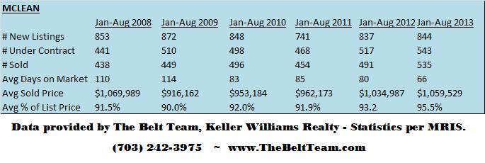 McLean Real Estate Stats