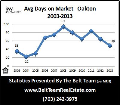 Hos Fast Do Homes Sell in Oakton VA