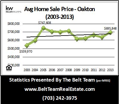 Oakton Home Prices Rising