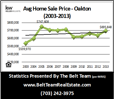 Oakton Home Prices Rising