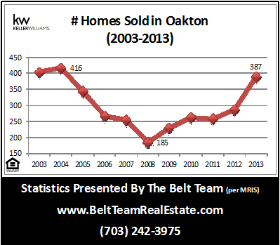 How Many Homes Sold In Oakton 2013