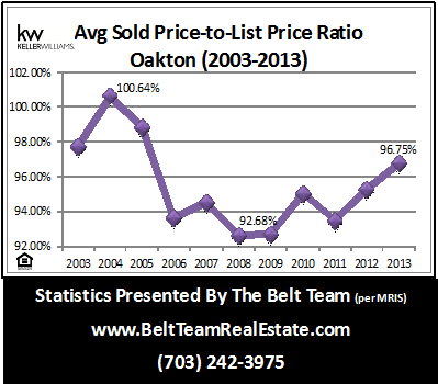 Oakton Real Estate Stats Sold Price To List Price 2003 to 2013
