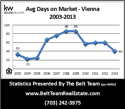 How Fast Are Homes In Vienna Selling