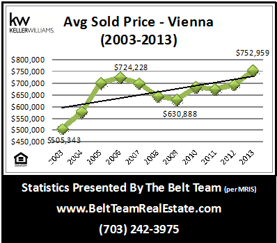 Vienna Home Prices Rising