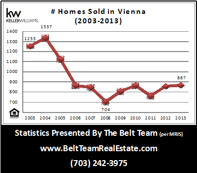 How Many Homes Sold In Vienna VA