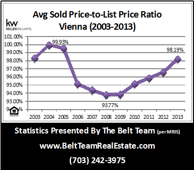 Vienna Home Sale Stats