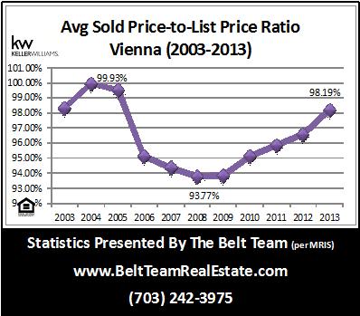 Vienna Home Sale Stats