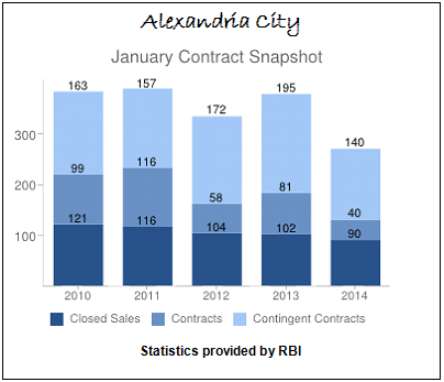 January Contract Snapshot Alexandria City Real Estate Sales 2010 to 2014