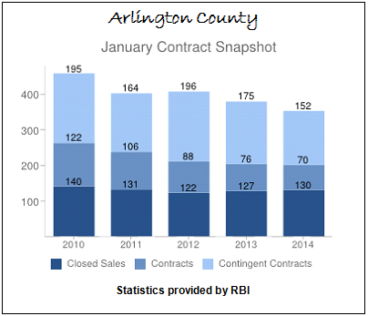 January Contract Snapshot Arlington County Real Estate Sales 2010 to 2014