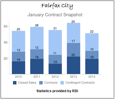 January Contract Snapshot Fairfax City Real Estate Sales 2010 to 2014