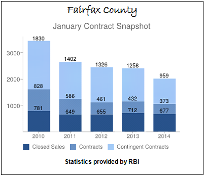 January Contract Snapshot Fairfax County Real Estate Sales 2010 to 2014