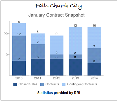 January Contract Snapshot Falls Church City Real Estate Sales 2010 to 2014