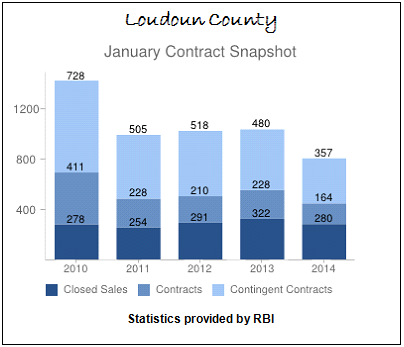 January Contract Snapshot Loudoun County Real Estate Sales 2010 to 2014
