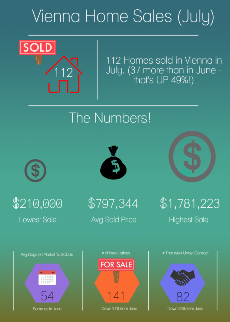 Housing Market Vienna VA 2015