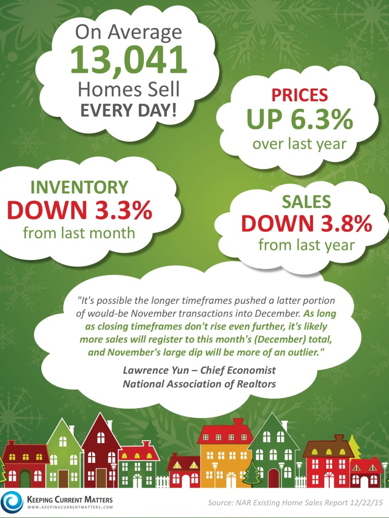 Home Sales November 2015 Real Estate