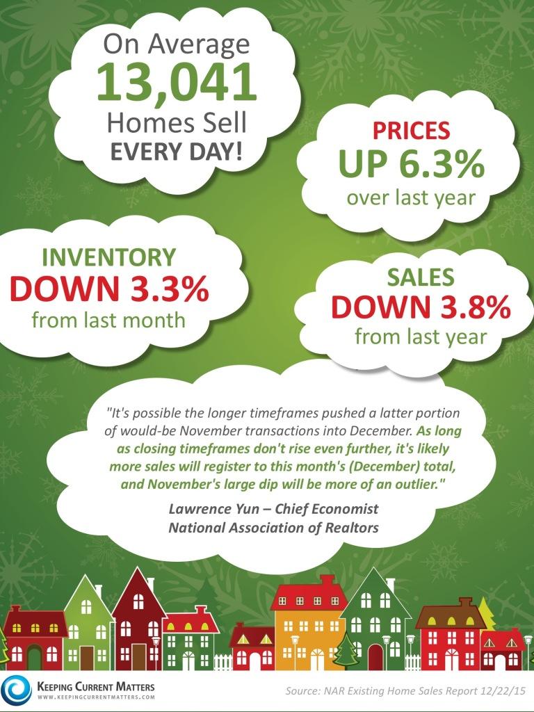Home Sales November 2015 Real Estate