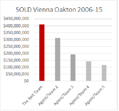 Vienna Home Sales
