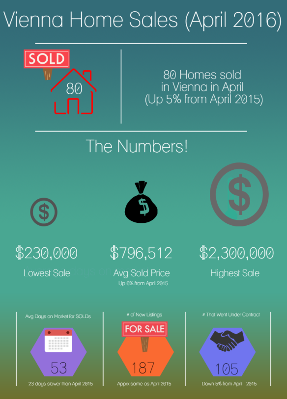 Vienna Real Estate Stats
