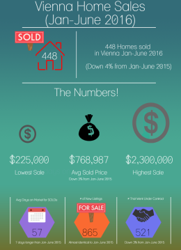 Vienna Real Estate Stats 2016