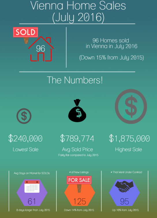 Vienna Real Estate Stats July 2016