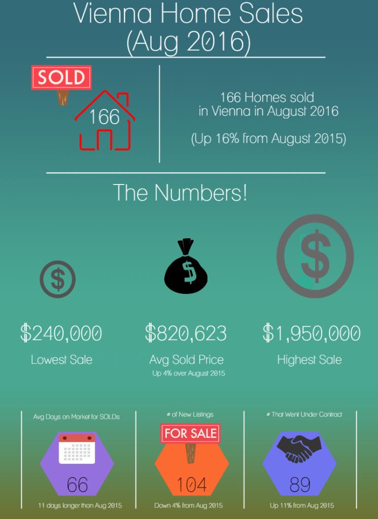 Vienna Real Estate Stats